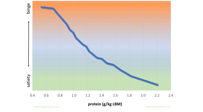 how much protein do you need to optimise satiety?