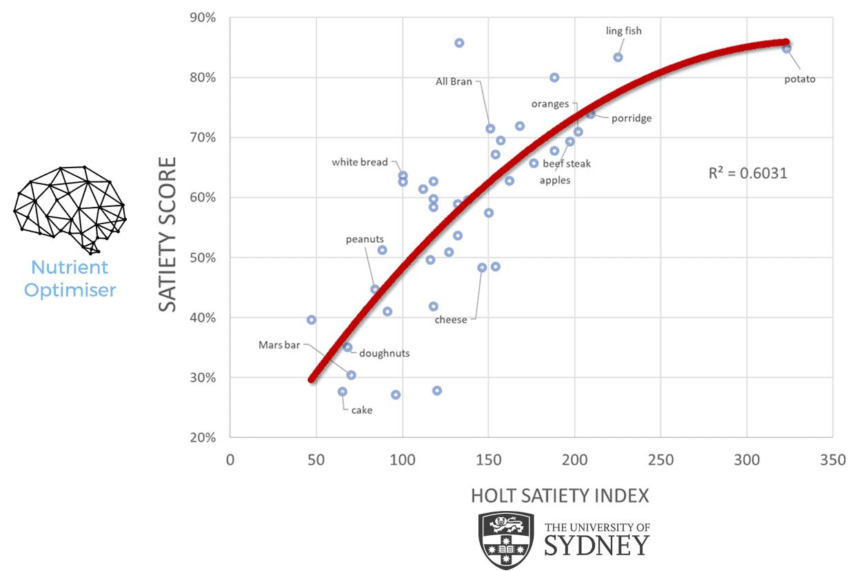 satiety index correlation