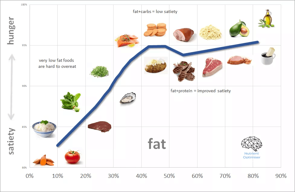 fat vs satiety.png