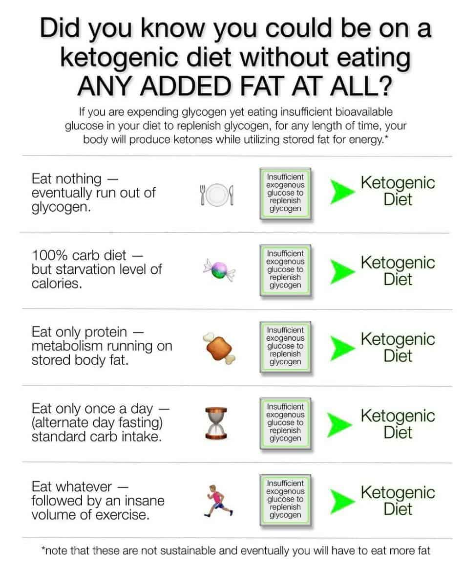 ways tobe in ketosis.jpg