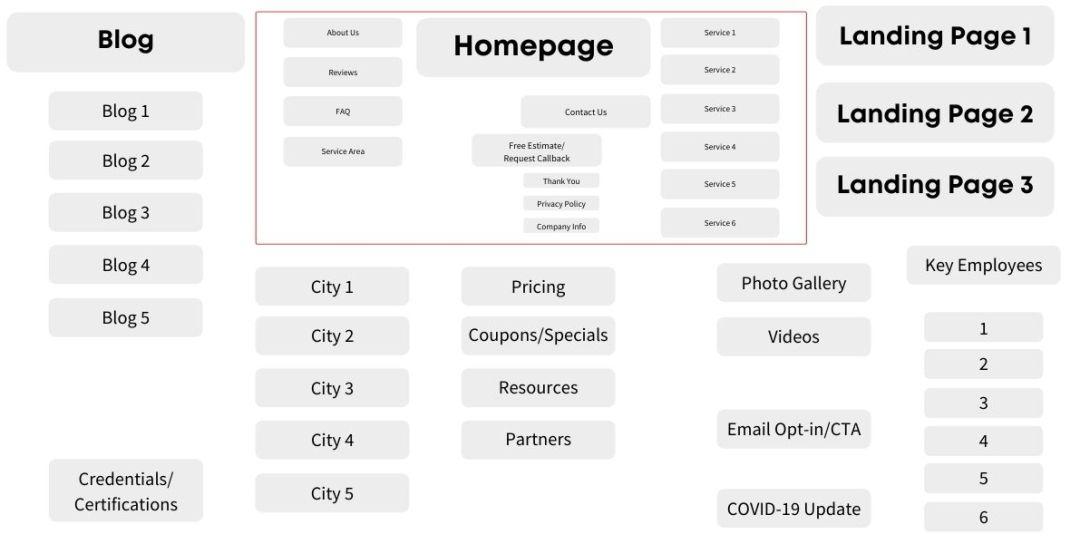 Advanced Website URL Structure Local Service Business