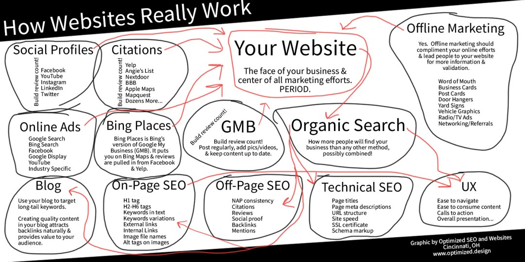 How Websites Really Work To Get ROI