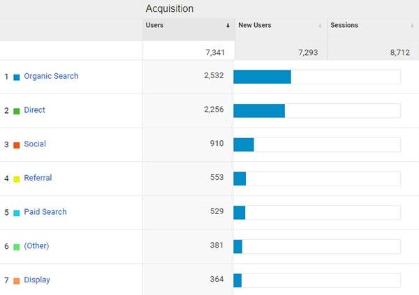 Lawn Care Company Google Analytics