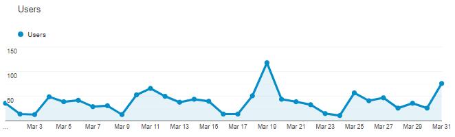 Real Client Google Analytics