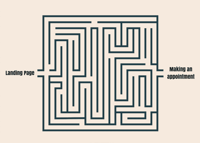 A maze that begins with landing page and ends with making an appointment.