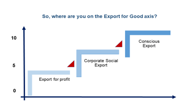 Where are you on the Export for Good axisExporting for Good initiatives