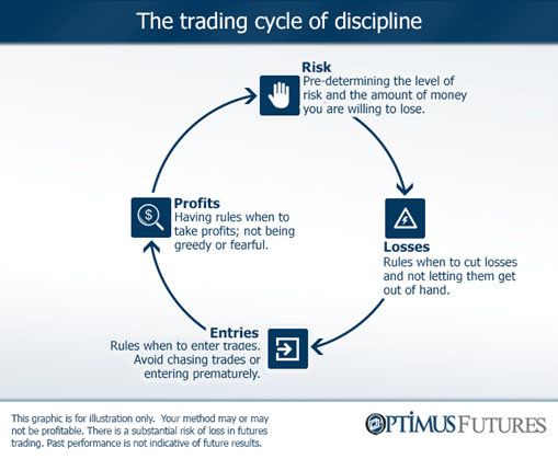 How to Improve Your Trading Discipline