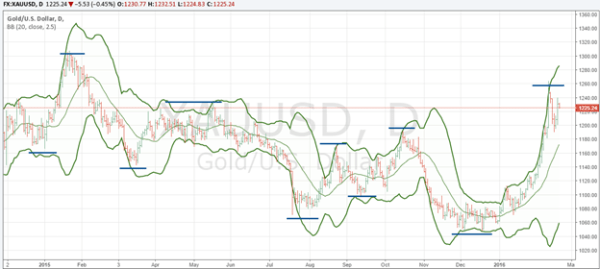 trend following indicator Bollinger Bands