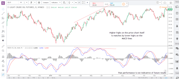 MACD 3 technical indicators for futures trading