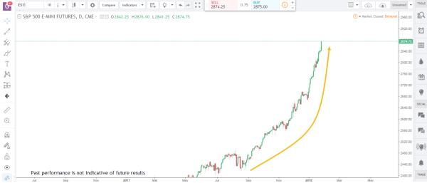 S&P Emini Commodity Futures Market Analysis January 29th 2018