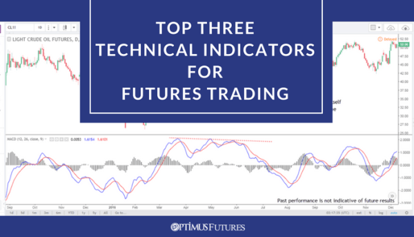 Indicators for futures trading