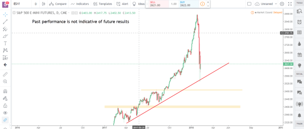S&P Emini Commodity Futures Market Analysis February 12th 2018