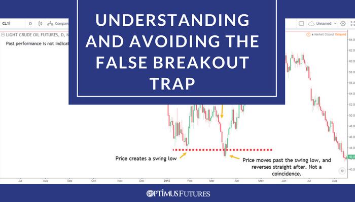Understanding and Avoiding False Breakouts   Optimus Futures