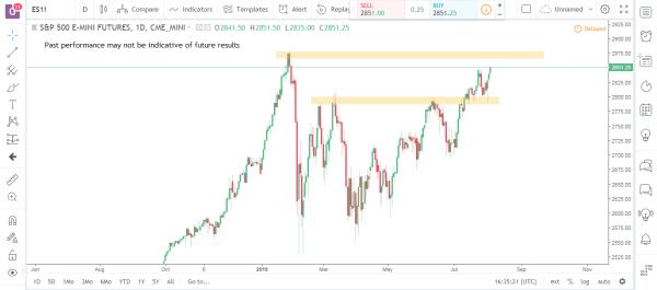 S&P Emini Commodity Futures Market Analysis August 6th 2018
