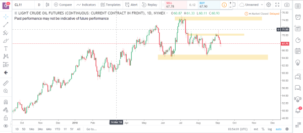 Crude Oil Commodity Futures Market Analysis September 10th 2018