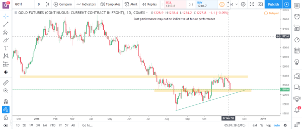 Gold Commodity Futures Market Analysis November 12th 2018