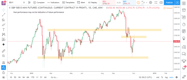 S&P Emini Commodity Futures Market Analysis November 5th 2018