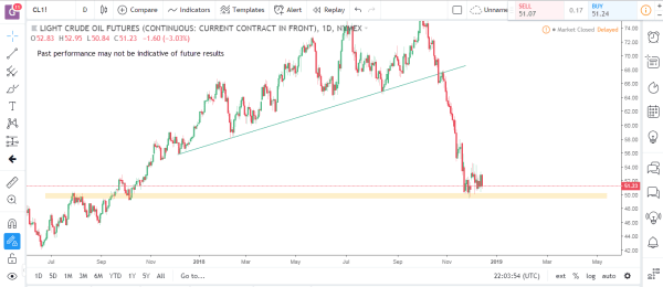 Crude Oil Commodity Futures Market Analysis December 17th 2018