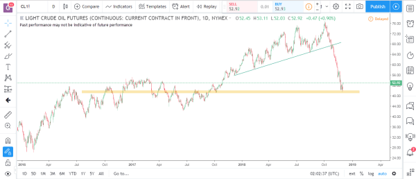 Crude Oil Commodity Futures Market Analysis December 3rd 2018