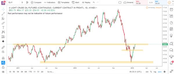 Crude Oil Commodity Futures Market Analysis January 21st 2019