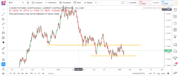 Euro Futures Commodity Futures Market Analysis January 28th 2019