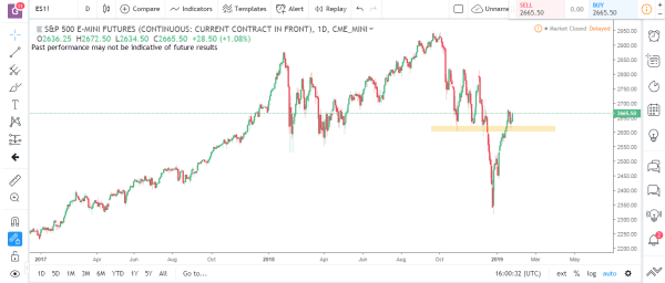 S&P Emini Commodity Futures Market Analysis January 28th 2019