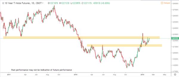 Bonds 1 Commodity Futures Market Analysis Feb 11th 2019