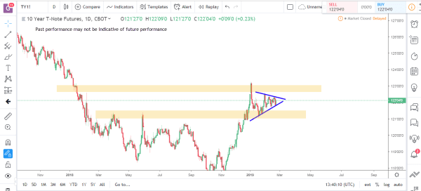 Bonds 1 Commodity Futures Market Analysis Feb 25th 2019