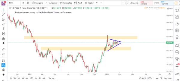 Bonds 1 Commodity Futures Market Analysis Feb 25th 2019