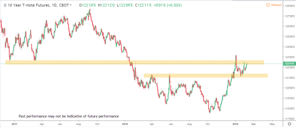 Bonds 1 Commodity Futures Market Analysis Feb Feb 18th 2019