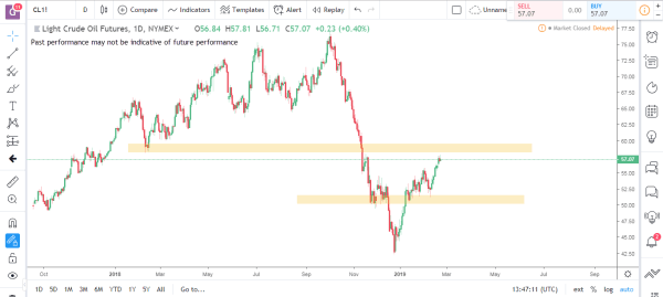 Crude Oil Commodity Futures Market Analysis Feb 25th 2019
