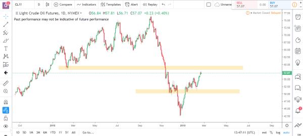 Crude Oil Commodity Futures Market Analysis Feb 25th 2019