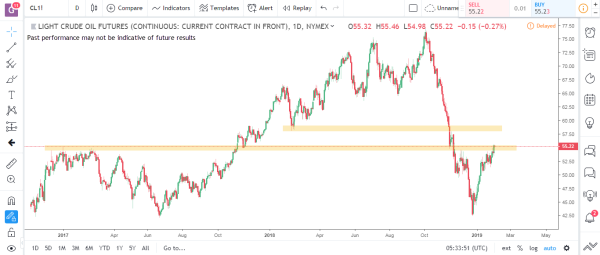 Crude Oil Commodity Futures Market Analysis Feb 4th 2019