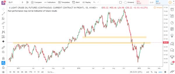 Crude Oil Commodity Futures Market Analysis Feb 4th 2019