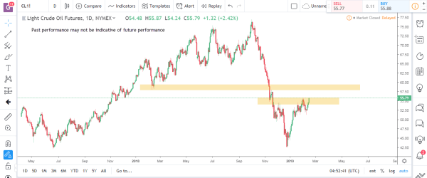 Crude Oil Commodity Futures Market Analysis Feb Feb 18th 2019