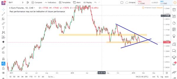 Euro Futures Commodity Futures Market Analysis Feb 11th 2019