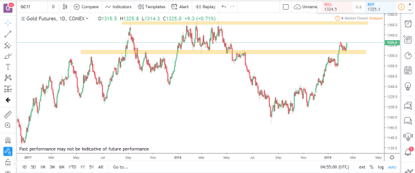 Gold Commodity Futures Market Analysis Feb Feb 18th 2019