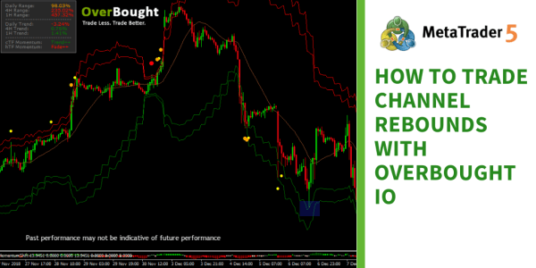How to Trade Channel Rebounds with Overbought IO