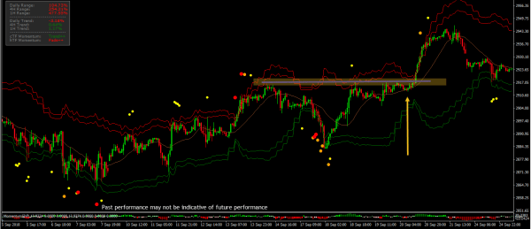 Overbought IO Indicator Predict Potential Breakouts 2