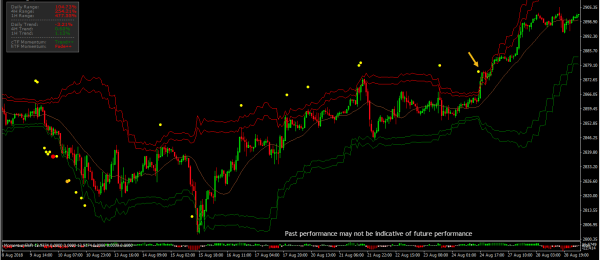 Overbought IO Indicator Predict Potential Breakouts 4