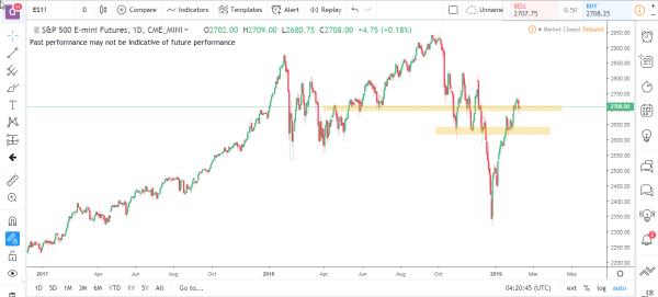 S&P Emini Commodity Futures Market Analysis Feb 11th 2019