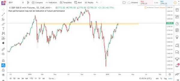 S&P Emini Commodity Futures Market Analysis Feb 25th 2019