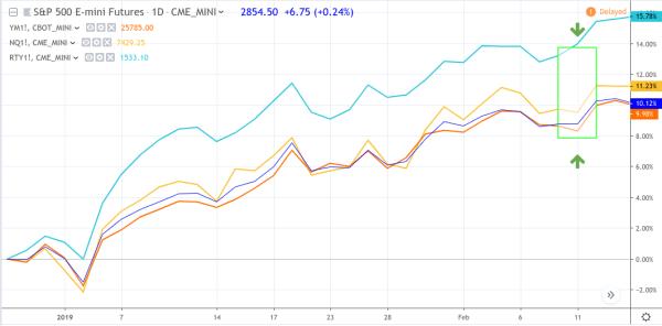 Micro E-Mini Futures Trading 2