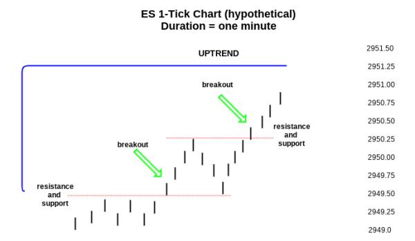 ES Tick Chart