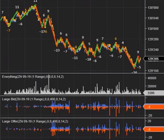 Level II Market Noise
