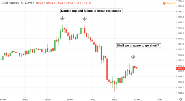 15 minute chart on Gold Futures (GC)