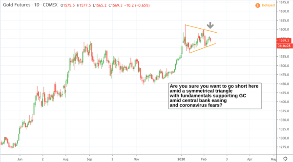 Daily chart on Gold Futures (GC)