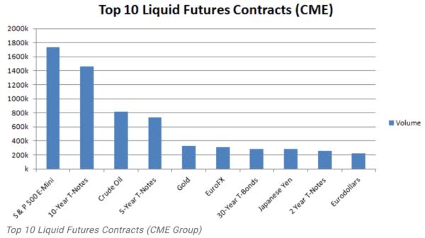 top 10 most liquid futures contracts