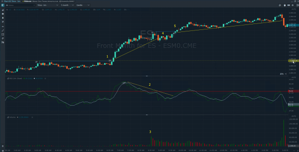 Practice Day Trading Using Market Replay