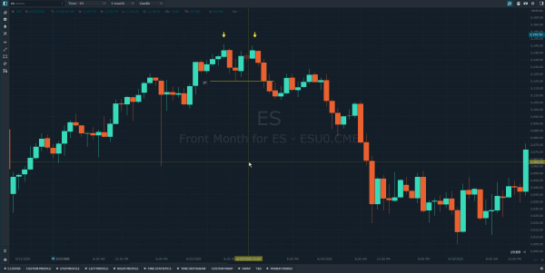 Day Trading Chart Patterns Double Tops